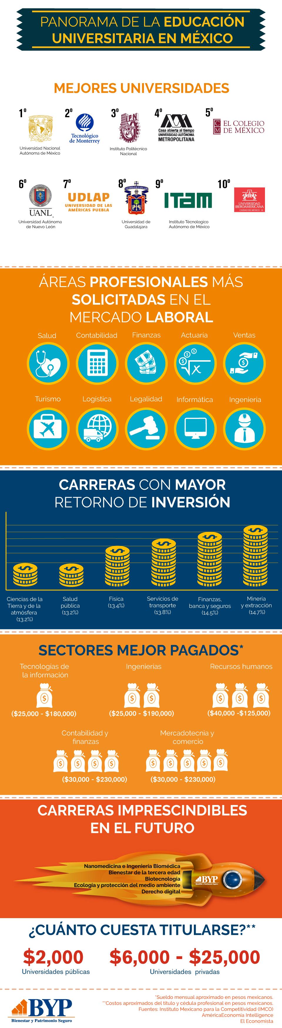 Educación universitaria en México (infografía)